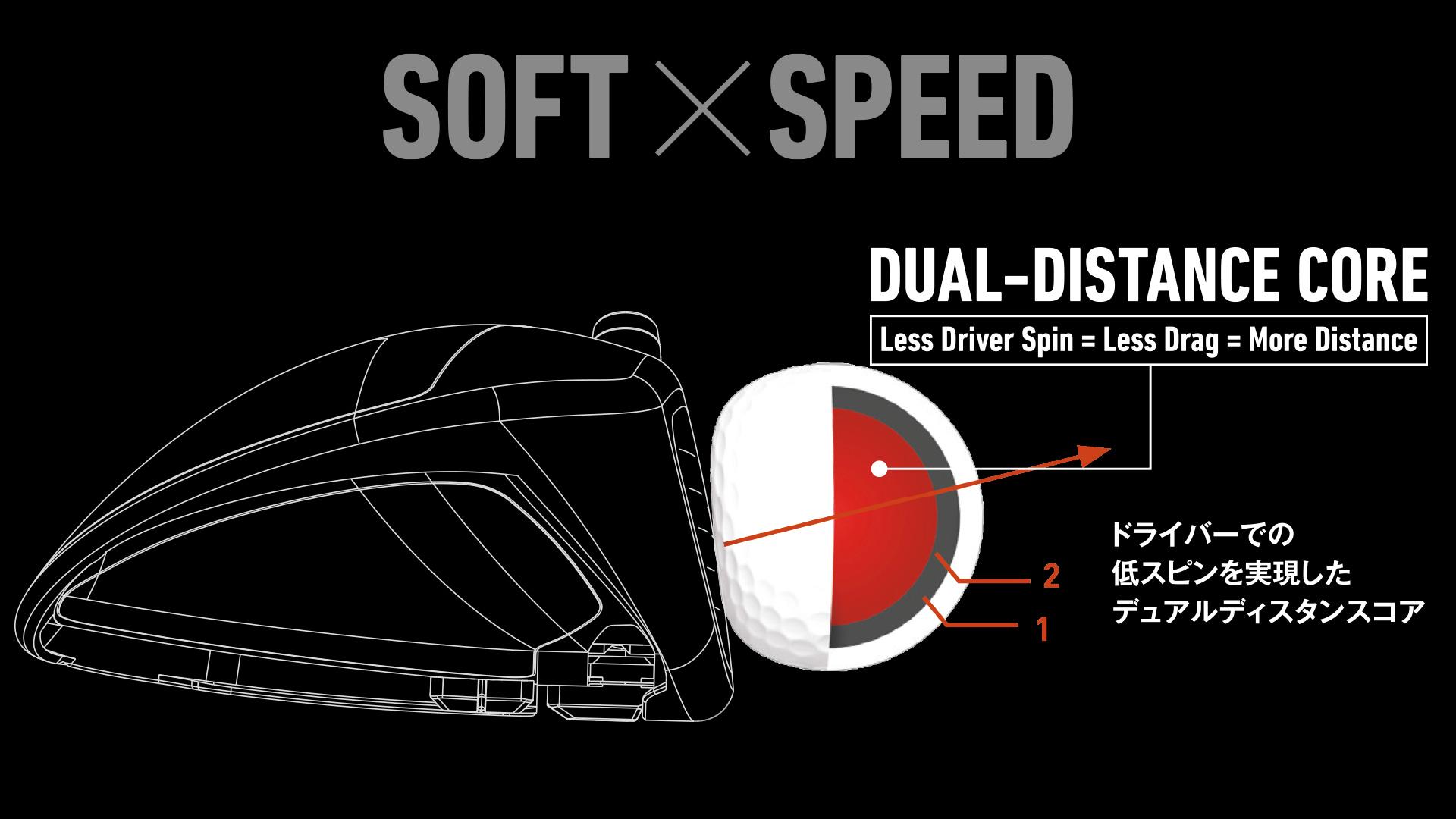 ドライバーでの低スピンとショット時のソフトな打感を実現した3ピースボール。