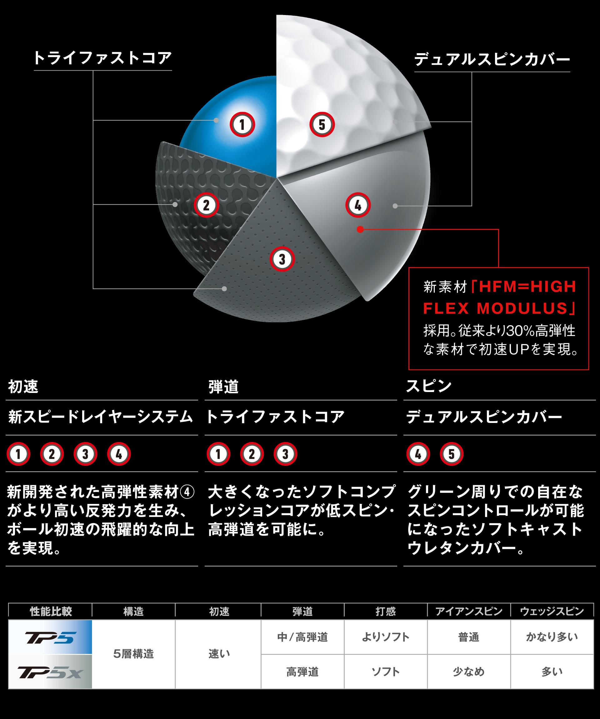 先進のツアーボール「TP5/TP5x」がさらに進化。